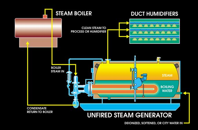 Unfired Steam Generators Usg