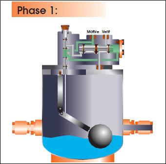 Pressure Powered Condensate Pump Sweet Puff Glass Pipe