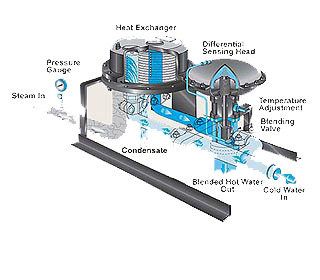 Steam Fired Instantaneous Feed Forward Water Heaters