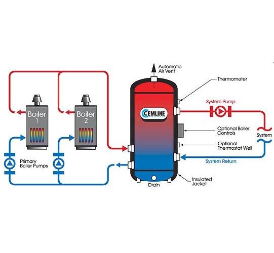 System Efficiency Buffer Tank Seb